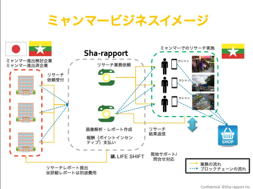 「しゃらぽ®」ミャンマーにおけるサービス概念図